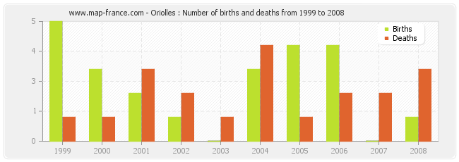 Oriolles : Number of births and deaths from 1999 to 2008