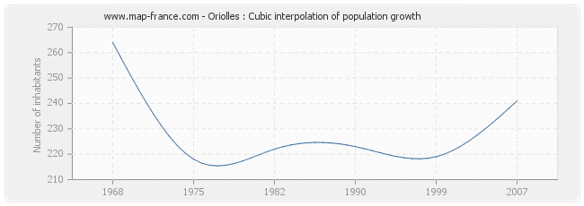 Oriolles : Cubic interpolation of population growth