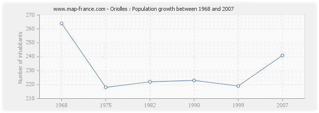 Population Oriolles