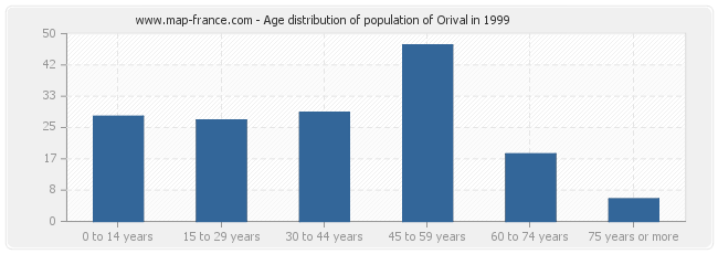 Age distribution of population of Orival in 1999