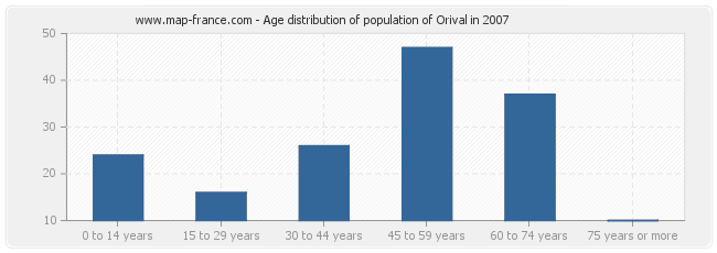 Age distribution of population of Orival in 2007