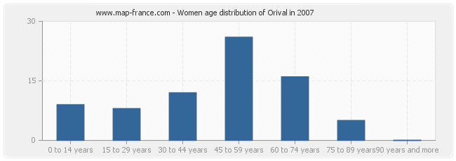 Women age distribution of Orival in 2007