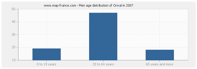 Men age distribution of Orival in 2007