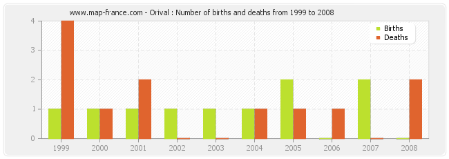 Orival : Number of births and deaths from 1999 to 2008