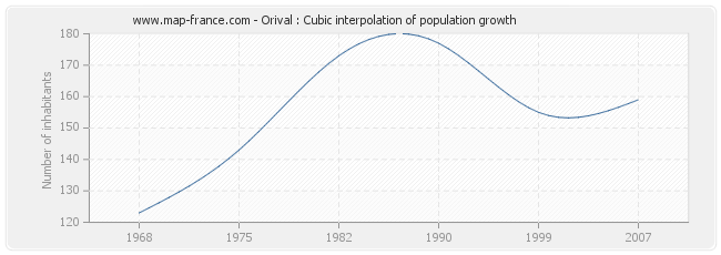 Orival : Cubic interpolation of population growth