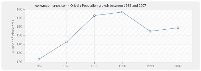 Population Orival