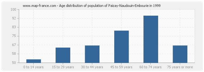 Age distribution of population of Paizay-Naudouin-Embourie in 1999