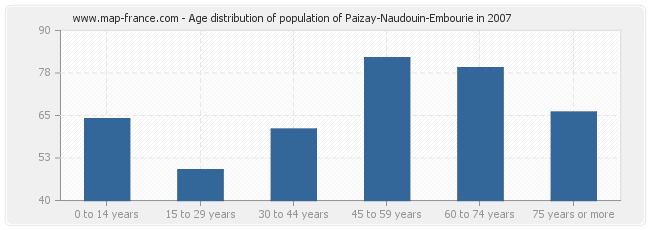 Age distribution of population of Paizay-Naudouin-Embourie in 2007