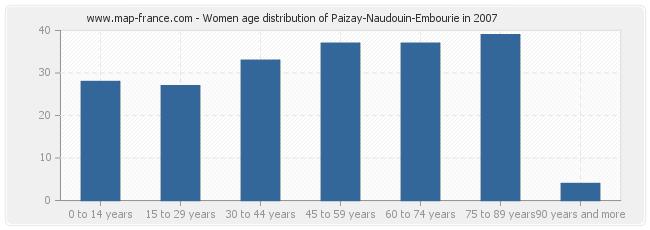 Women age distribution of Paizay-Naudouin-Embourie in 2007
