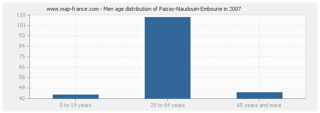 Men age distribution of Paizay-Naudouin-Embourie in 2007