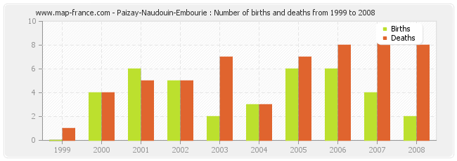 Paizay-Naudouin-Embourie : Number of births and deaths from 1999 to 2008