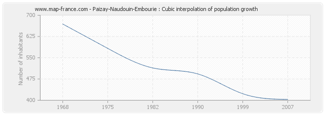 Paizay-Naudouin-Embourie : Cubic interpolation of population growth