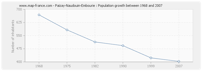 Population Paizay-Naudouin-Embourie