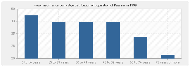 Age distribution of population of Passirac in 1999