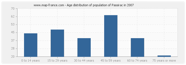Age distribution of population of Passirac in 2007