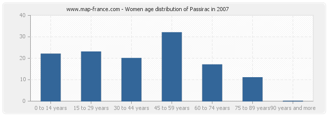 Women age distribution of Passirac in 2007