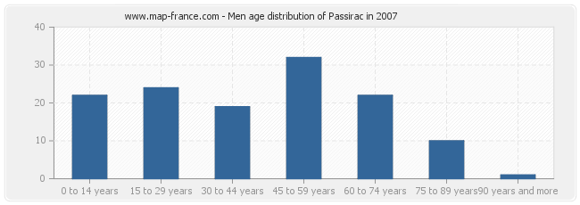Men age distribution of Passirac in 2007