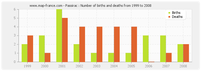 Passirac : Number of births and deaths from 1999 to 2008