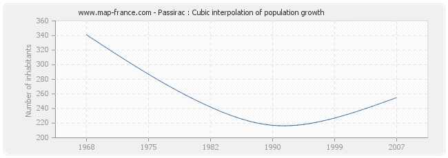 Passirac : Cubic interpolation of population growth