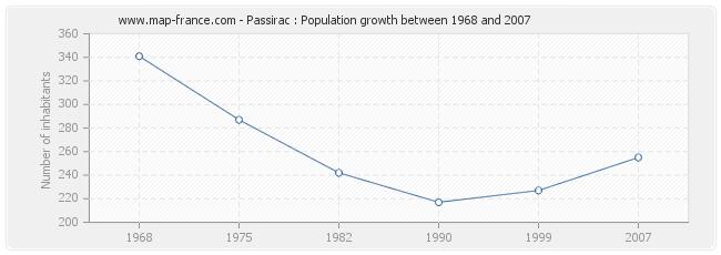 Population Passirac
