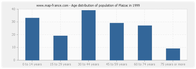 Age distribution of population of Plaizac in 1999
