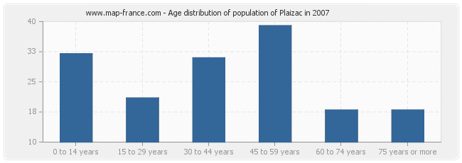Age distribution of population of Plaizac in 2007