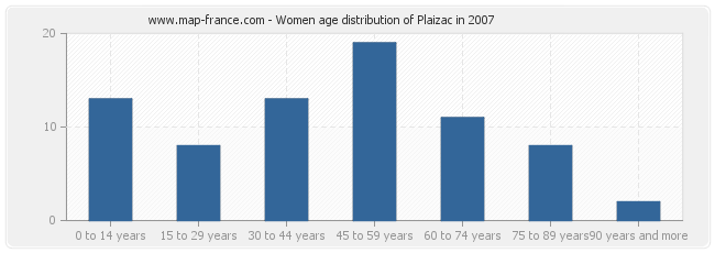 Women age distribution of Plaizac in 2007