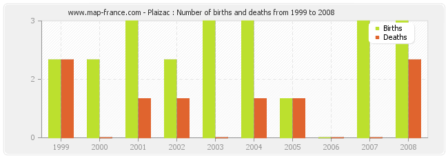 Plaizac : Number of births and deaths from 1999 to 2008