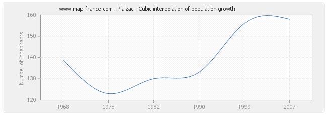 Plaizac : Cubic interpolation of population growth