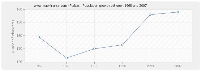 Population Plaizac
