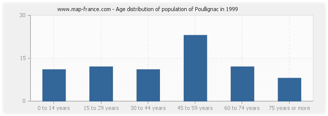Age distribution of population of Poullignac in 1999