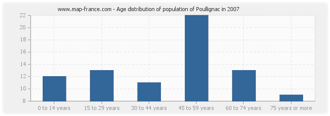 Age distribution of population of Poullignac in 2007