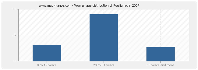 Women age distribution of Poullignac in 2007