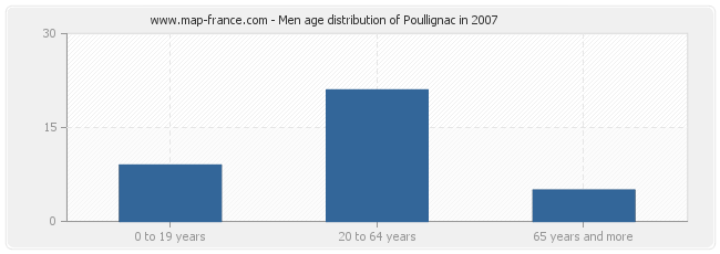Men age distribution of Poullignac in 2007