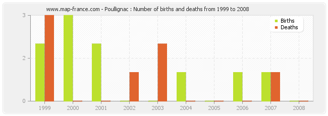 Poullignac : Number of births and deaths from 1999 to 2008
