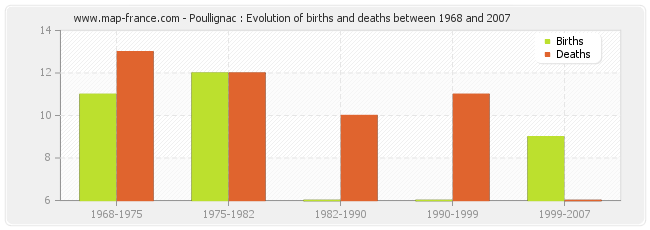 Poullignac : Evolution of births and deaths between 1968 and 2007