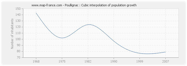 Poullignac : Cubic interpolation of population growth