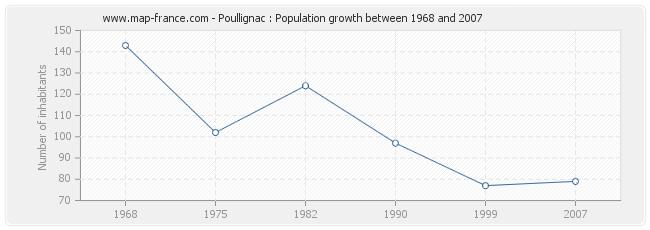 Population Poullignac