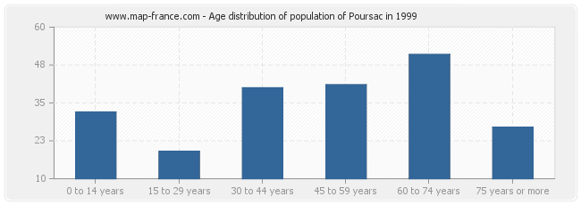 Age distribution of population of Poursac in 1999