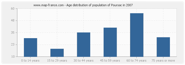Age distribution of population of Poursac in 2007
