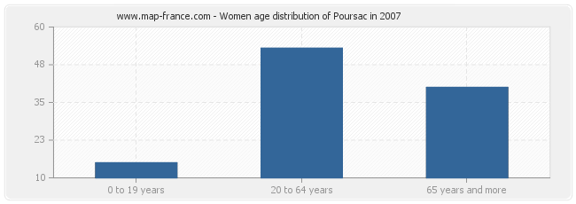 Women age distribution of Poursac in 2007