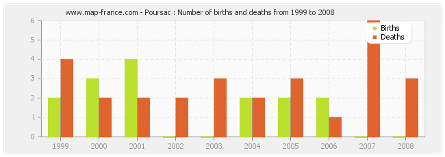 Poursac : Number of births and deaths from 1999 to 2008