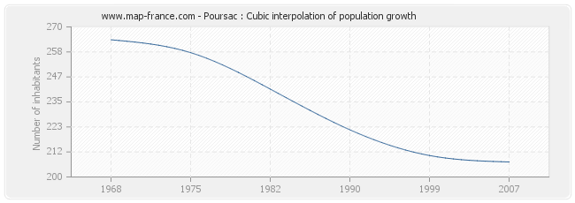 Poursac : Cubic interpolation of population growth