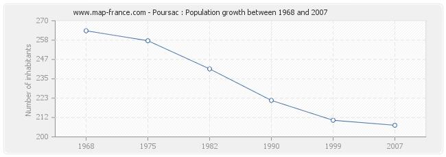 Population Poursac