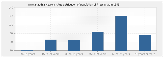 Age distribution of population of Pressignac in 1999
