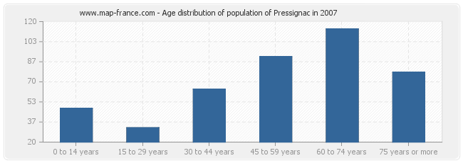 Age distribution of population of Pressignac in 2007