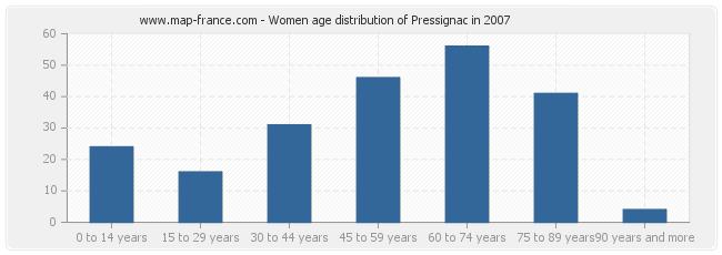 Women age distribution of Pressignac in 2007