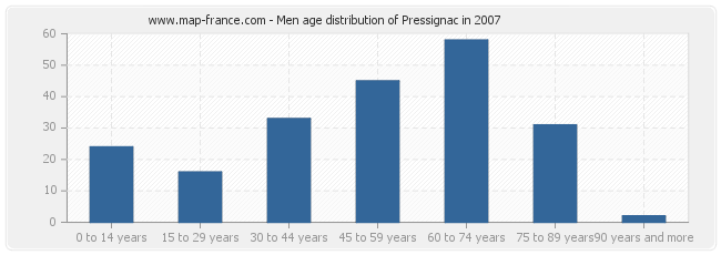 Men age distribution of Pressignac in 2007