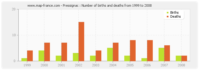 Pressignac : Number of births and deaths from 1999 to 2008