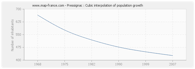 Pressignac : Cubic interpolation of population growth